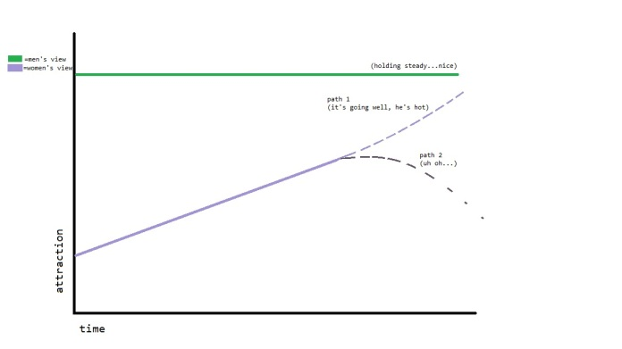 post graph